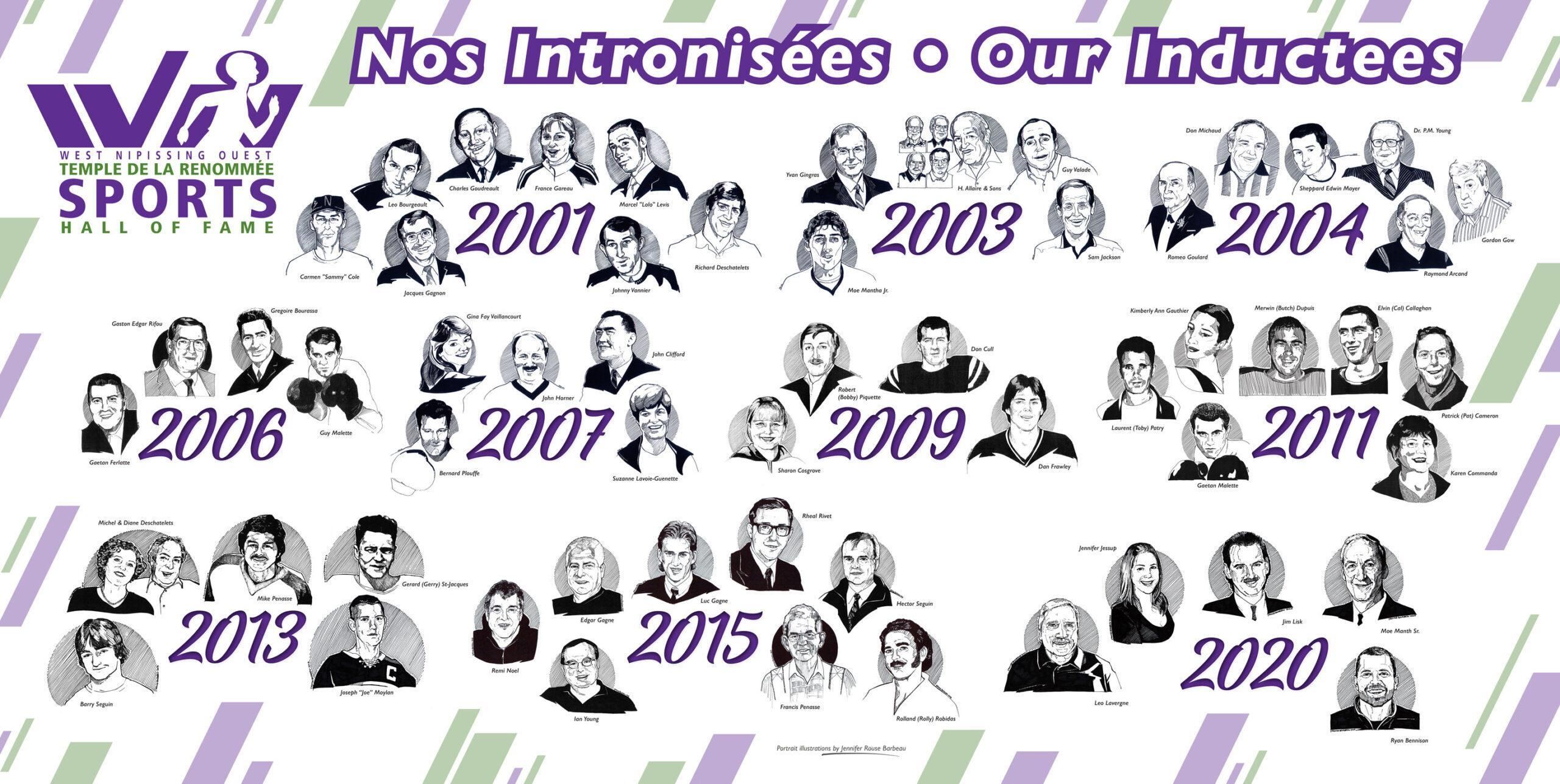 Visual representation of inductees from 2001-2020